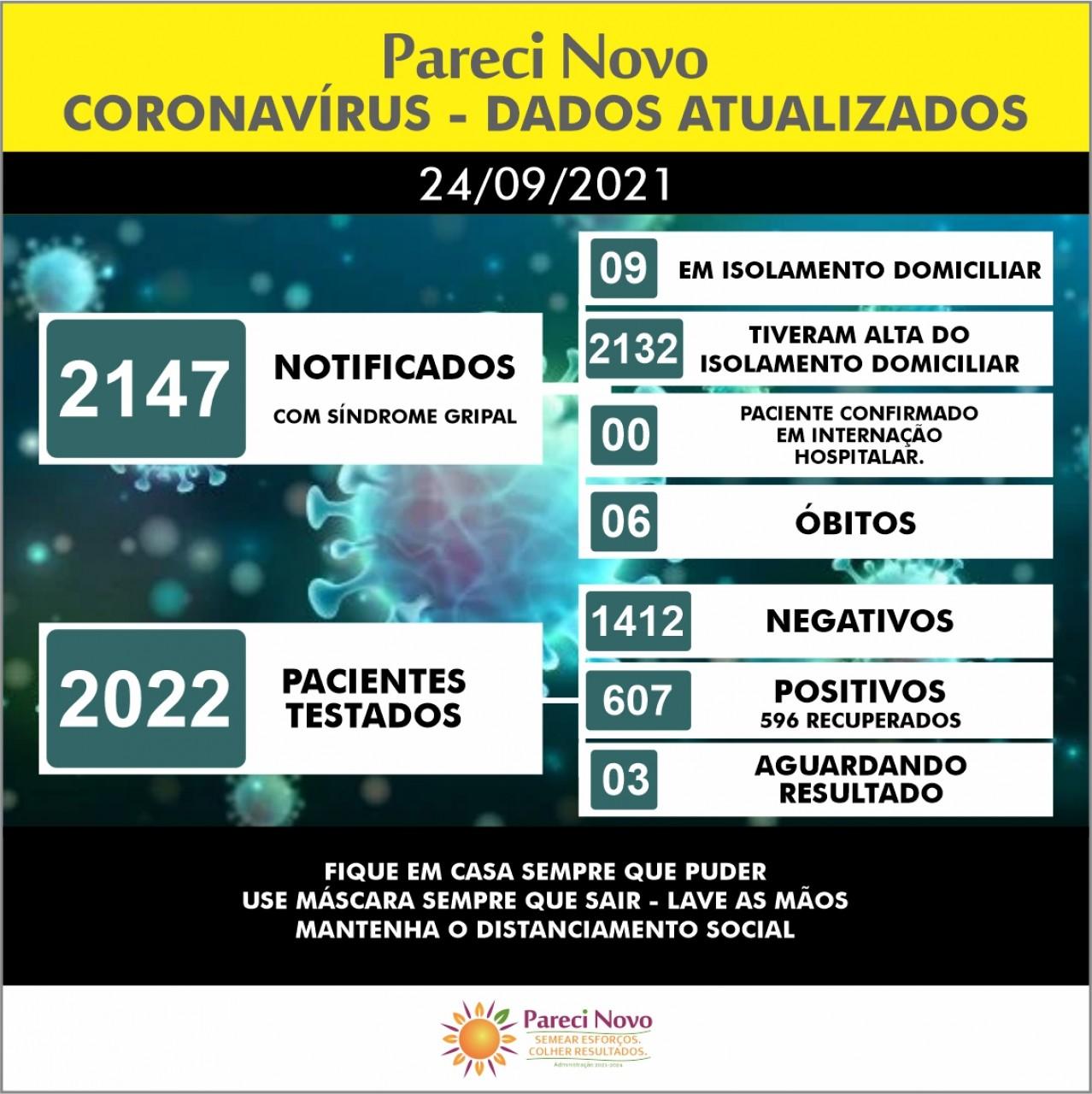 Covid-19 - Dados atualizados - Pareci Novo